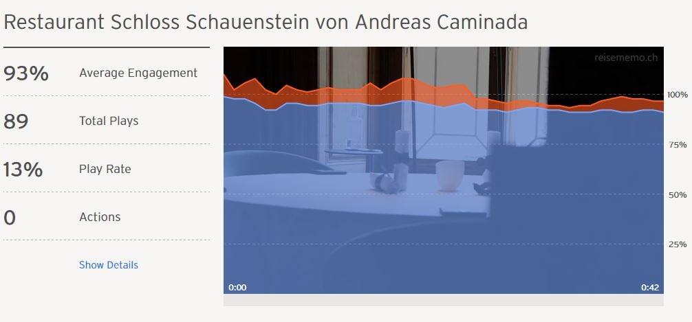 Statistik vom Video-Hosting bei Wistia.com für Schloss Schauenstein