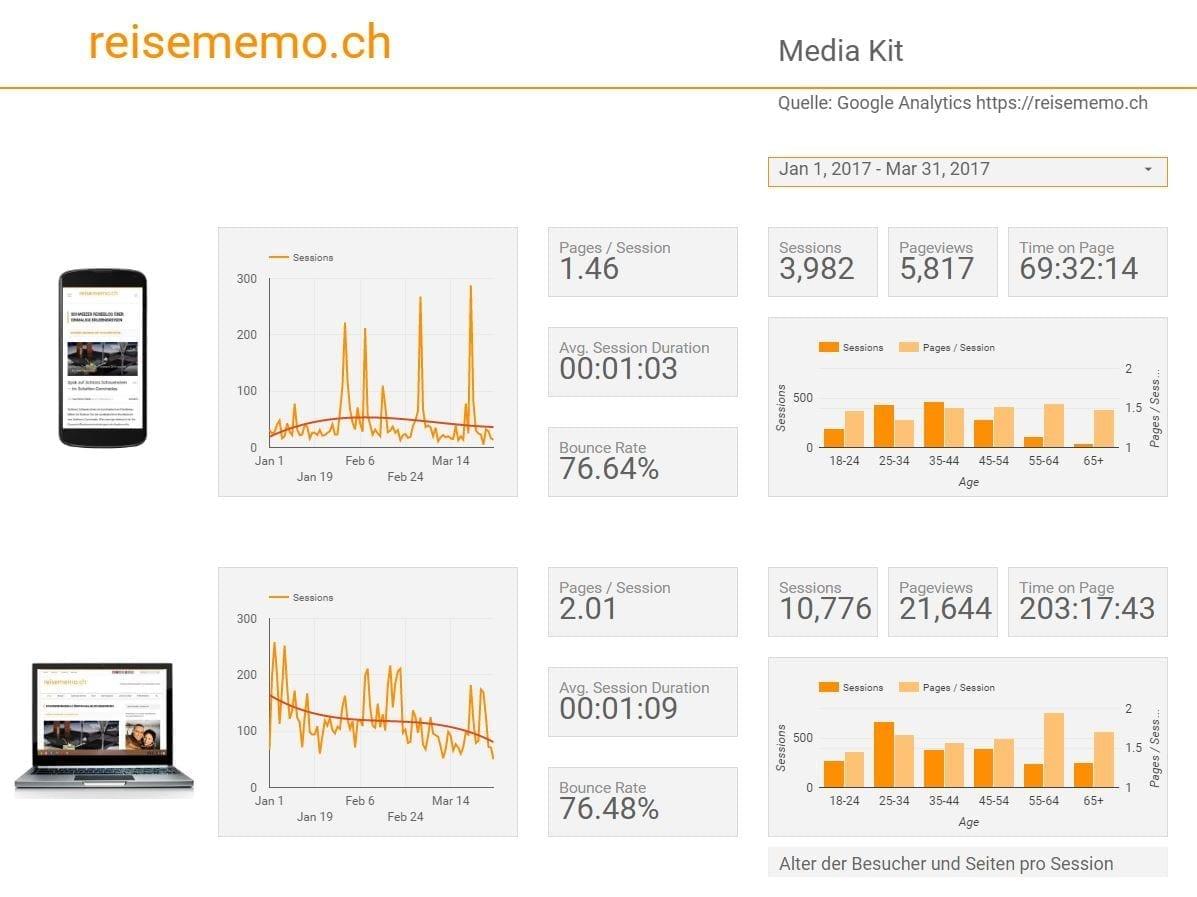 Besucher auf mobilen Geräten und Desktops auf dem Schweizer Reiseblog reisememo.ch