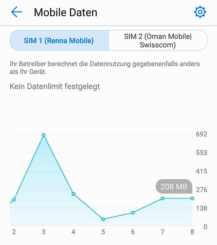 Renna-Mobile Datenverbrauch im Oman