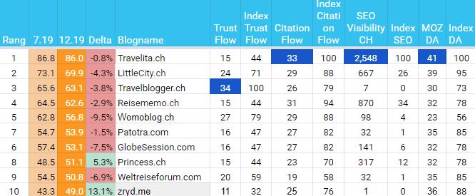 Beste Schweizer Reiseblogs nach Trust Flow, Citation Flow, Visibilität bei Google.ch und Domain Autorität