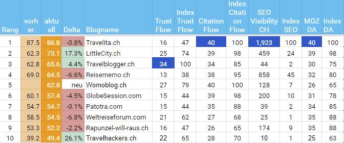 Berechnung der Schweizer Reiseblogger Hitparade für Trust Flow, Citation Flow, Visibilität bei Google.ch und Domain Autorität