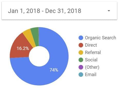 Diagramm der Besucher-Akquisition von reisememo.ch im Jahre 2018: 74% via organische Besucher, 16% direkt