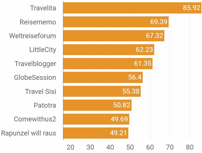Schweizer Reiseblogger Ranking per Februar 2019