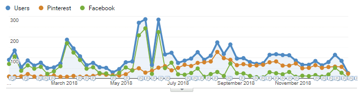 Pinterest als Traffic-Lieferant im Vergleich mit Facebook