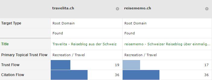 Trust- und Citation-Flow von travelita.ch und reisememo.ch